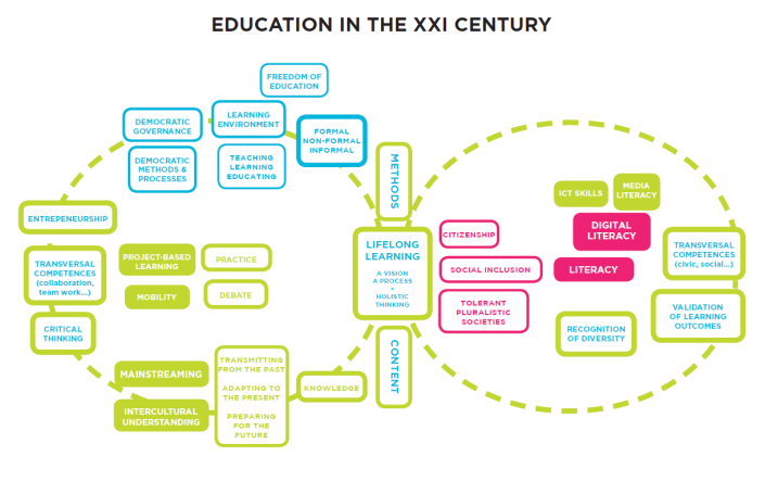 lllplatform_education in the xxi century_graph.PNG